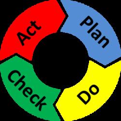 círculo PDCA