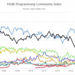 TIOBE | Python | Tribalyte Technologies