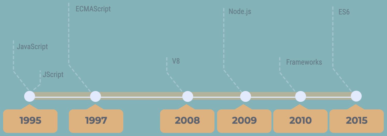 Tribalyte_blog_javascript_linea_temporal