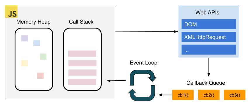 Tribalyte_blog_javascript_diagrama_navegador